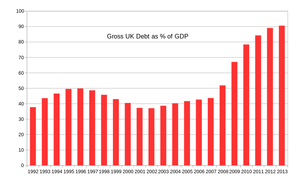 UK_National_Debt_svg